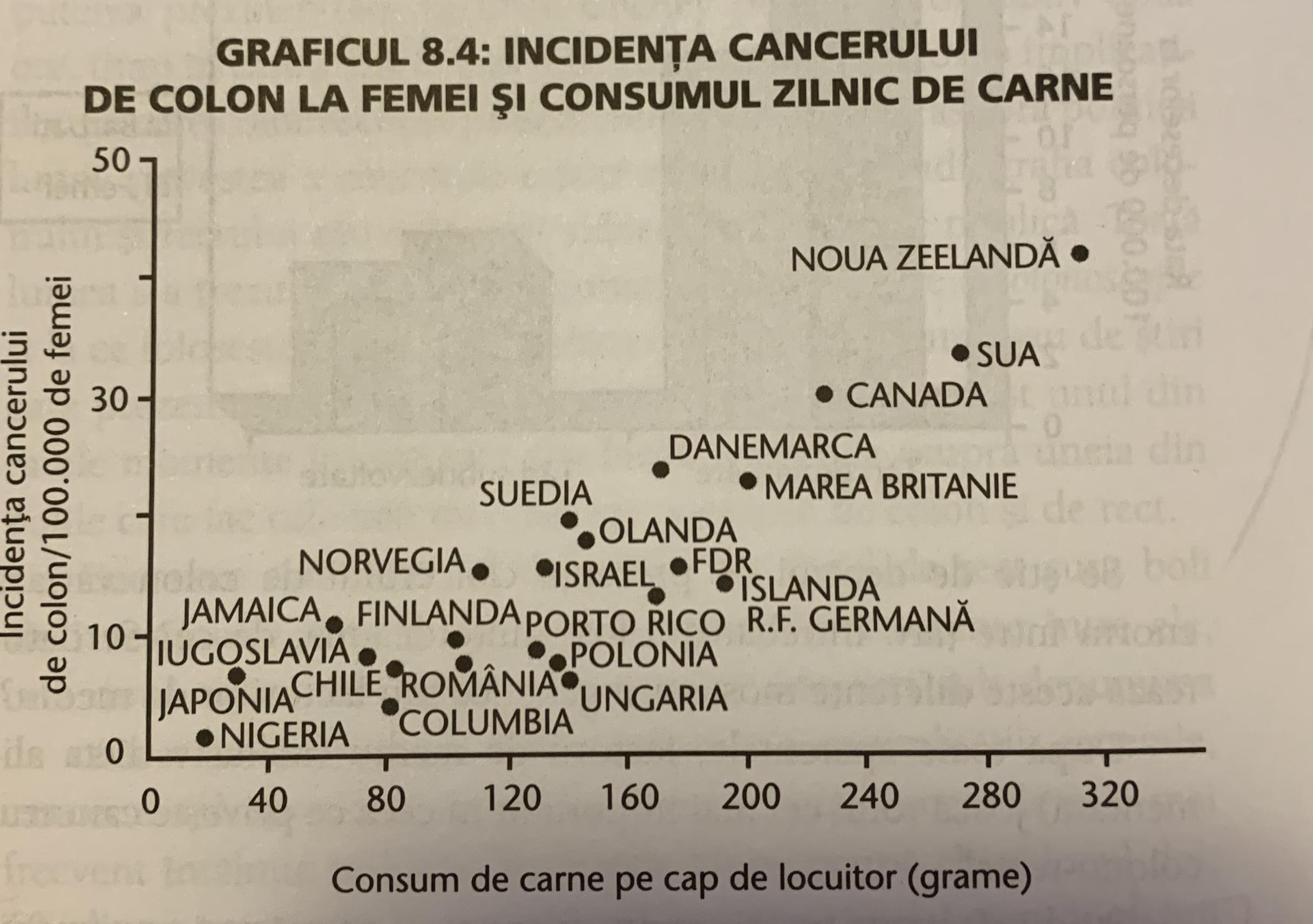 Graficul 8.4 din Studiul China, Dr. T. Colin Campbell
