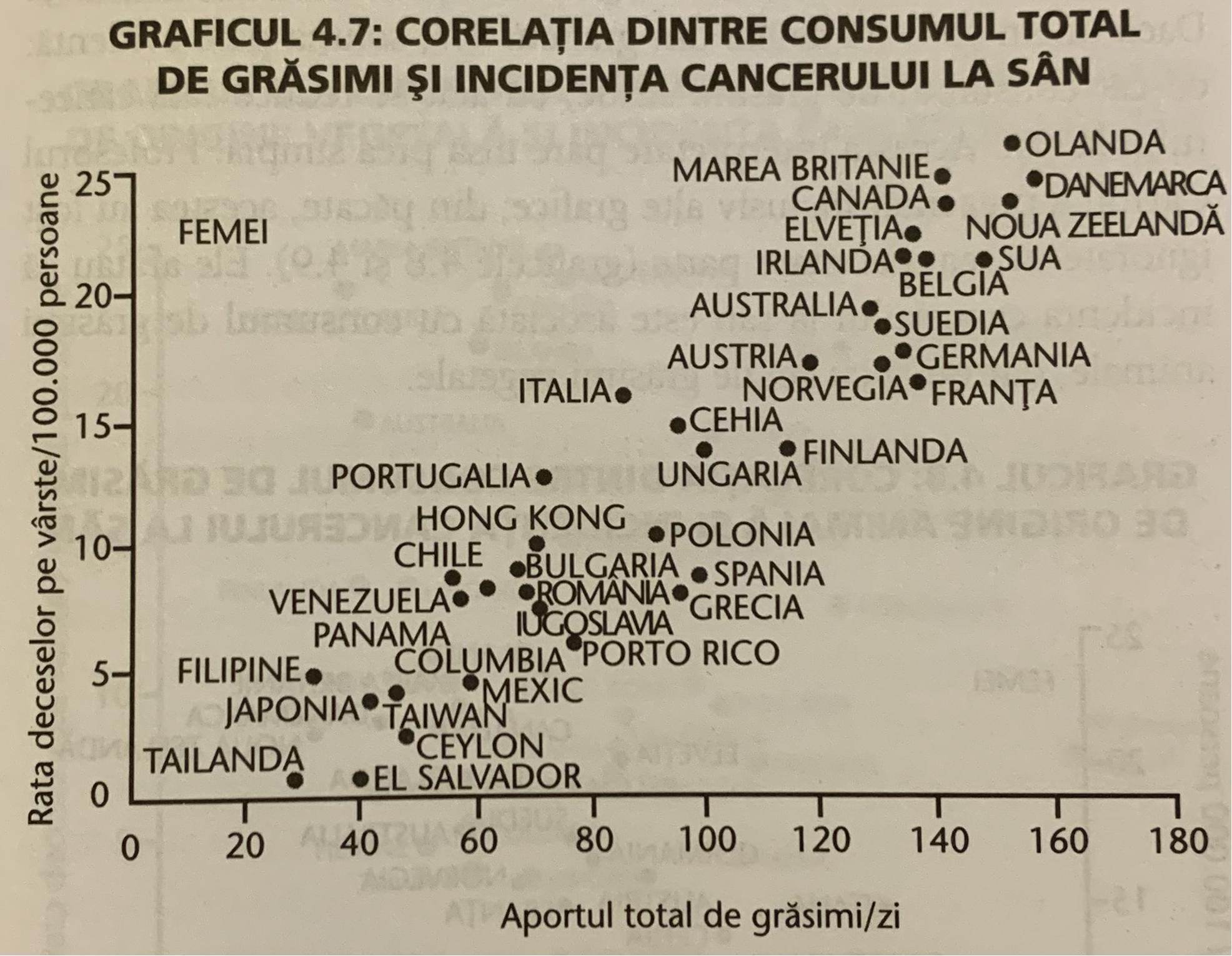 Graficul 4.7 din Studiul China, Dr. T. Colin Campbell